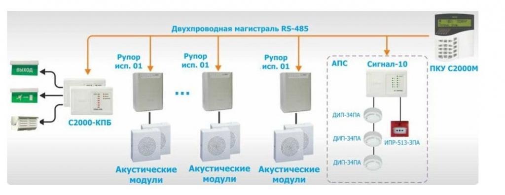 система 3 тип